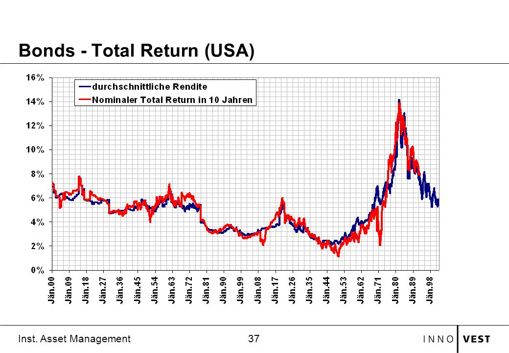 Bonds - Total Return (USA)