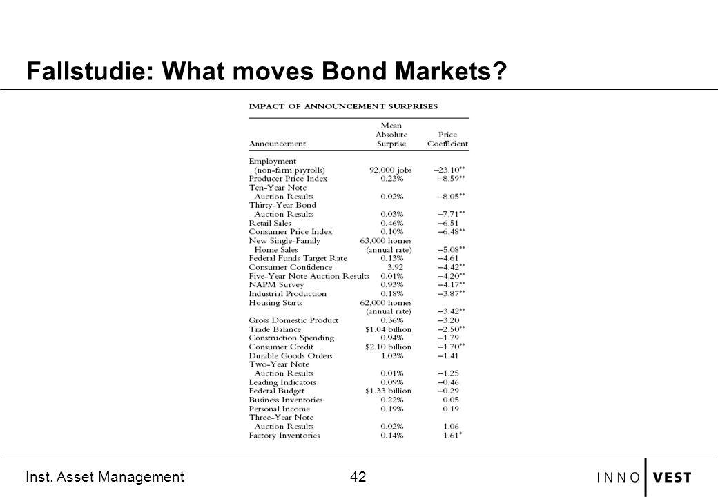 Fallstudie: What moves Bond Markets