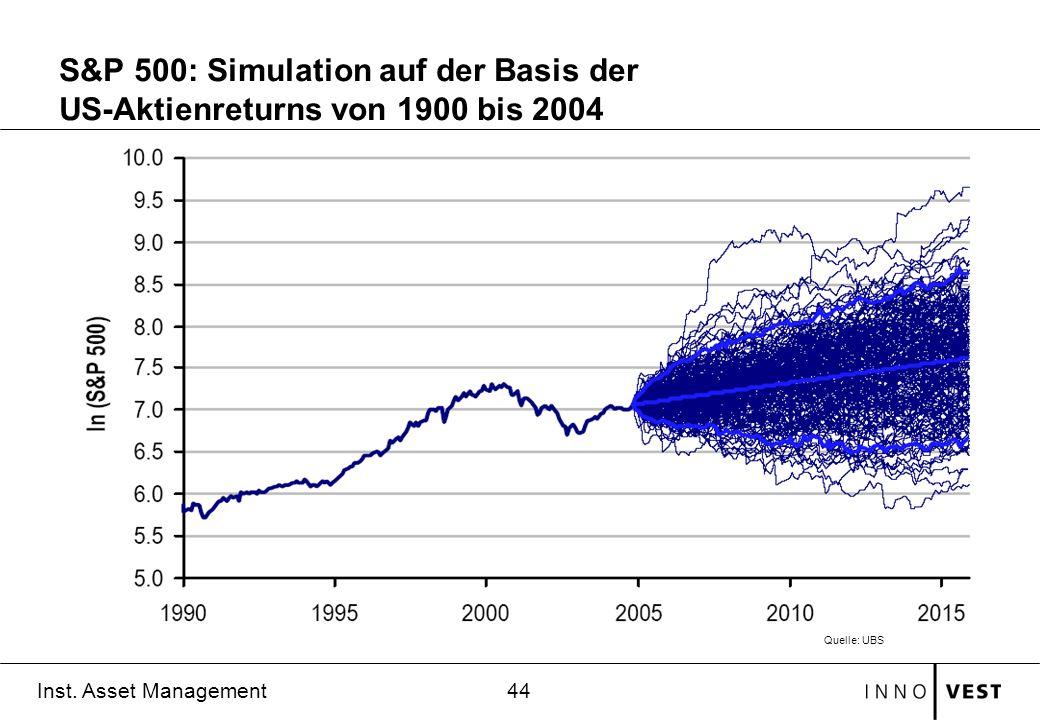 S&P 500: Simulation auf der Basis der US-Aktienreturns von 1900 bis 2004