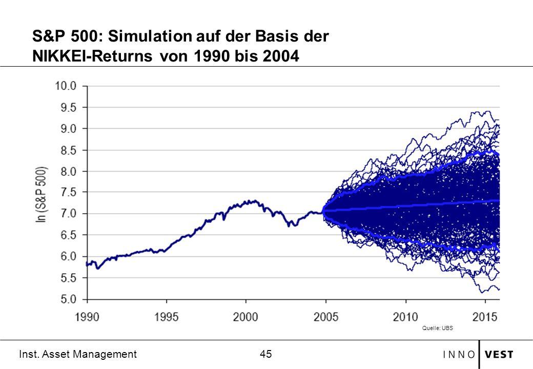 S&P 500: Simulation auf der Basis der NIKKEI-Returns von 1990 bis 2004