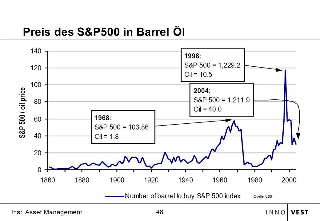 Preis des S&P500 in Barrel Öl