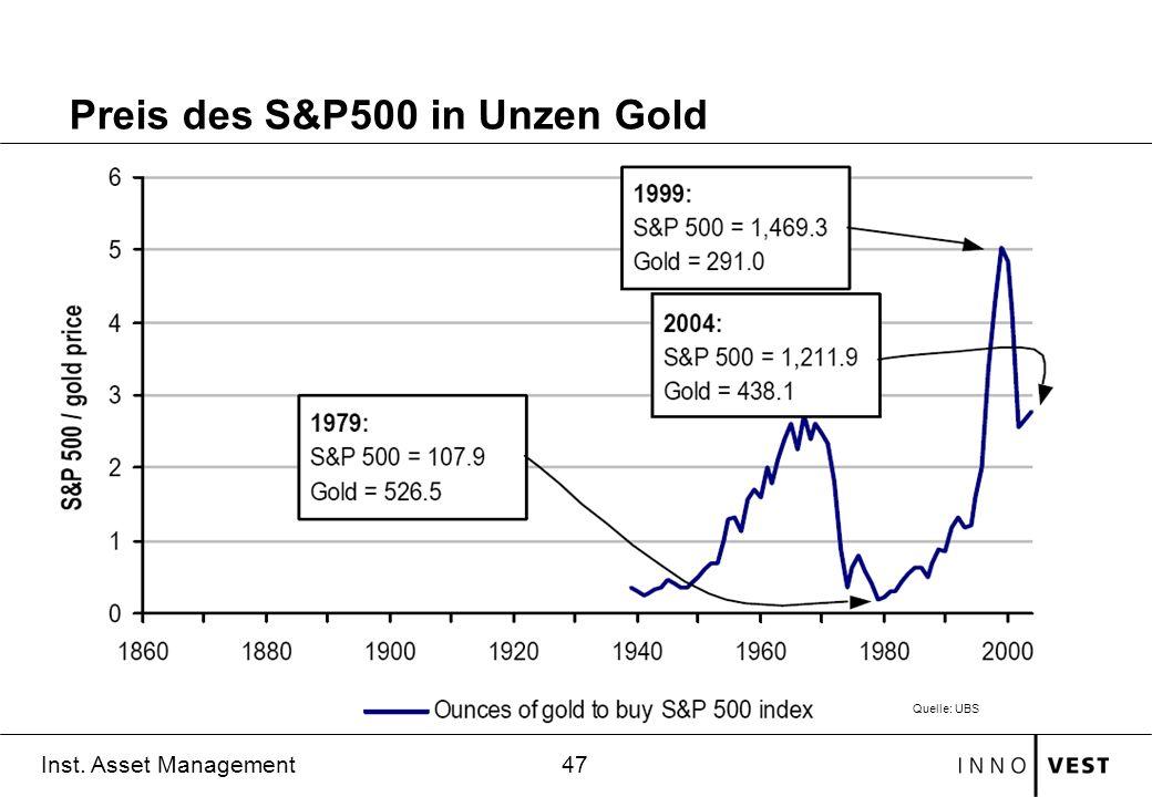 Preis des S&P500 in Unzen Gold