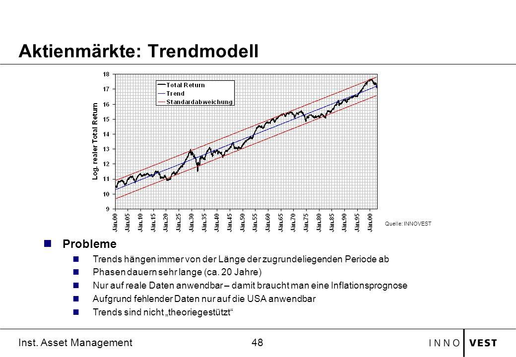 Aktienmärkte: Trendmodell