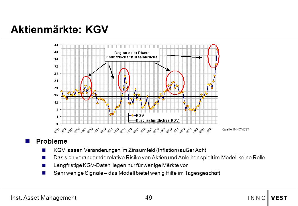 Aktienmärkte: KGV Probleme