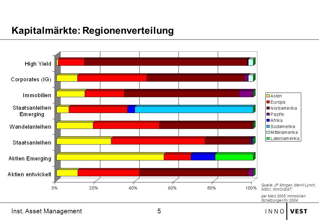 Kapitalmärkte: Regionenverteilung