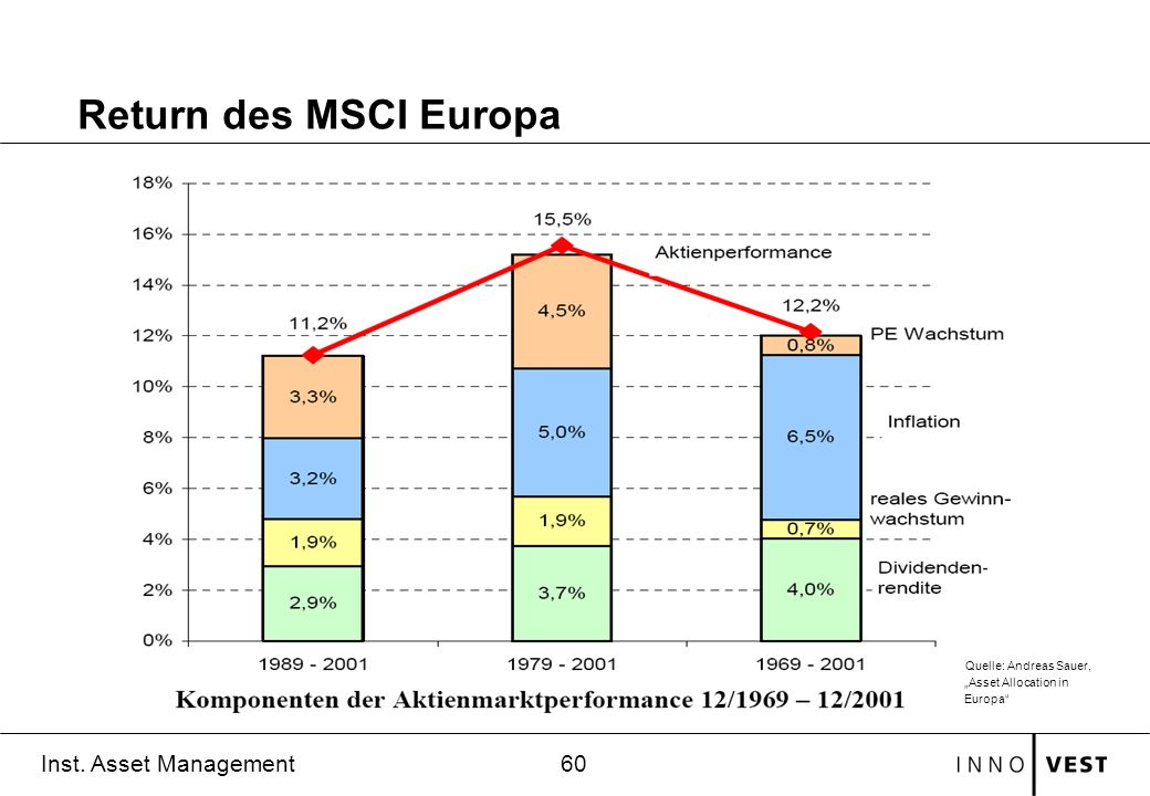 "Return des MSCI Europa Quelle: Andreas Sauer, ""Asset Allocation in Europa"