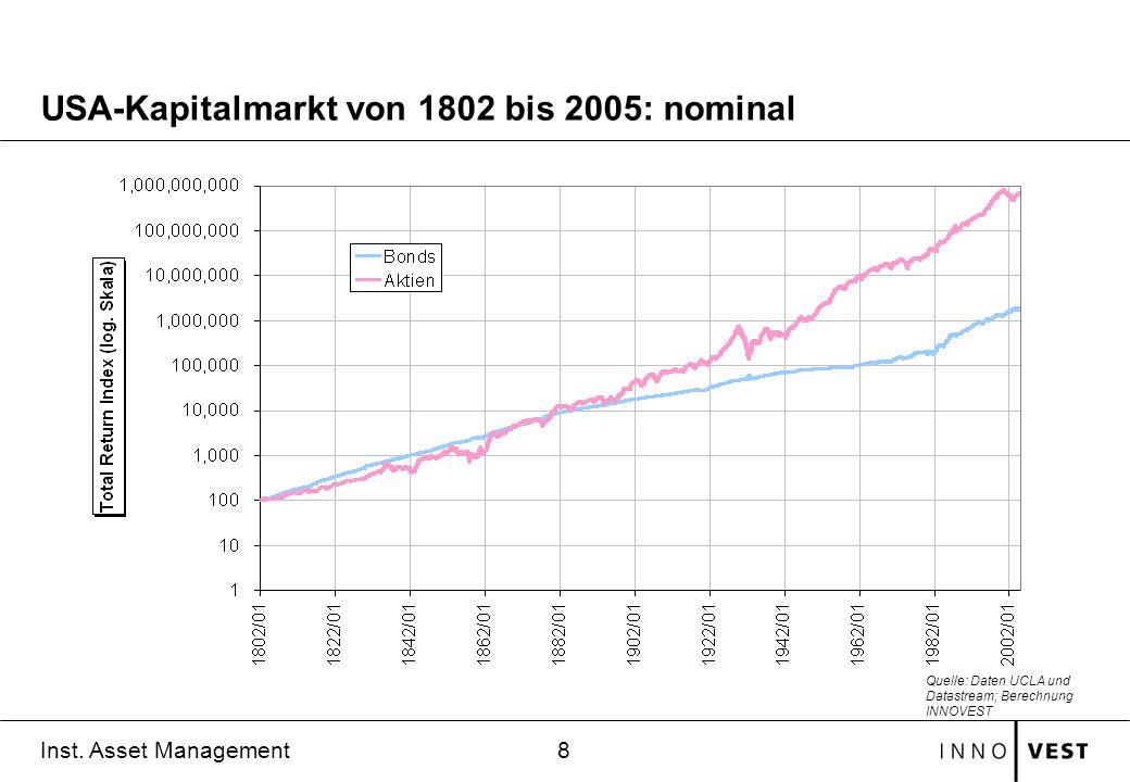 USA-Kapitalmarkt von 1802 bis 2005: nominal