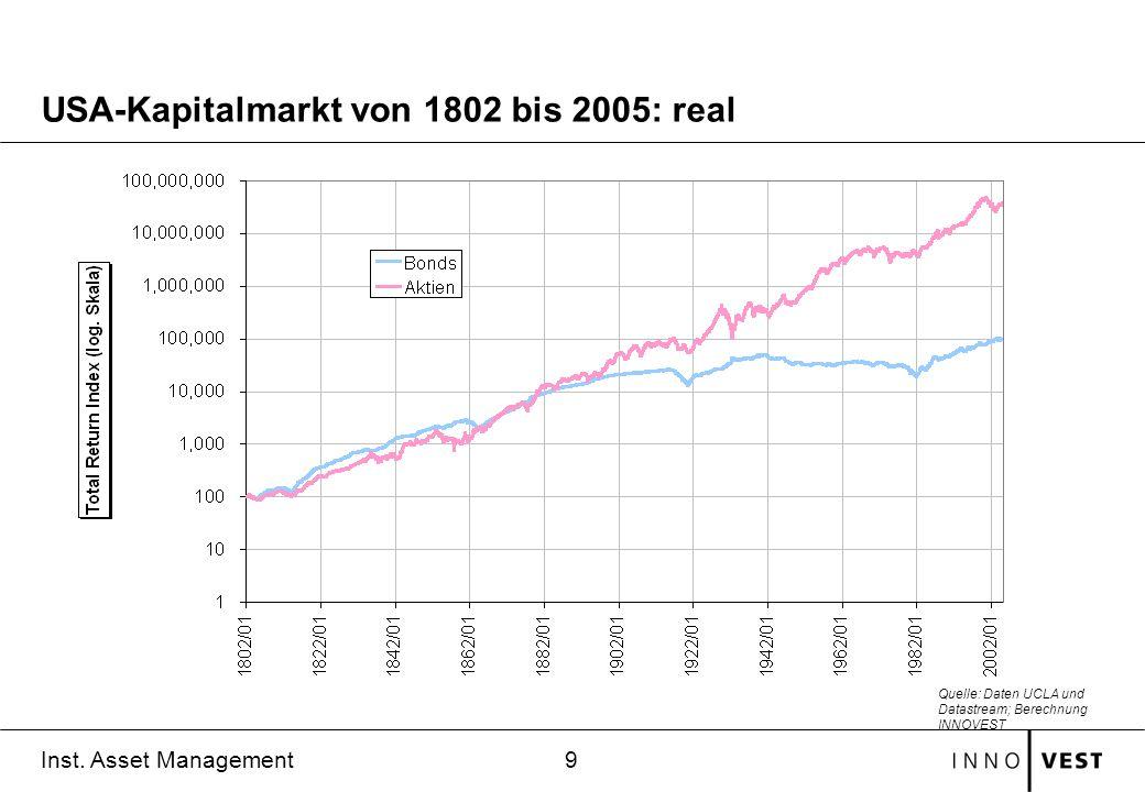 USA-Kapitalmarkt von 1802 bis 2005: real