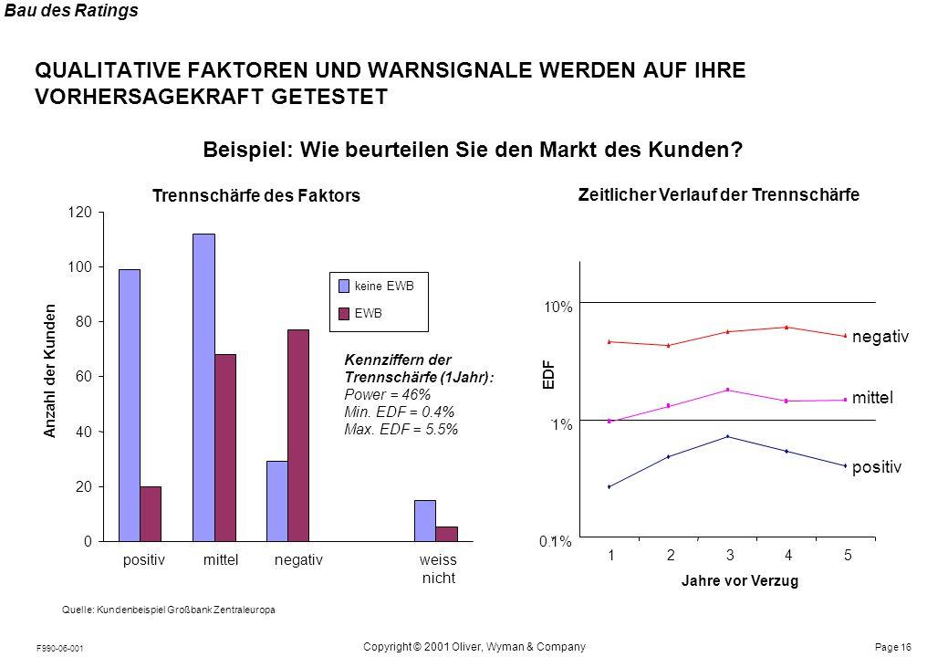 Bau des Ratings EINZELFAKTOREN WERDEN INNERHALB IHRER GRUPPE (BILANZ, QUALITATIV, WARNSIGNAL) ZU MODELLEN KOMBINIERT.