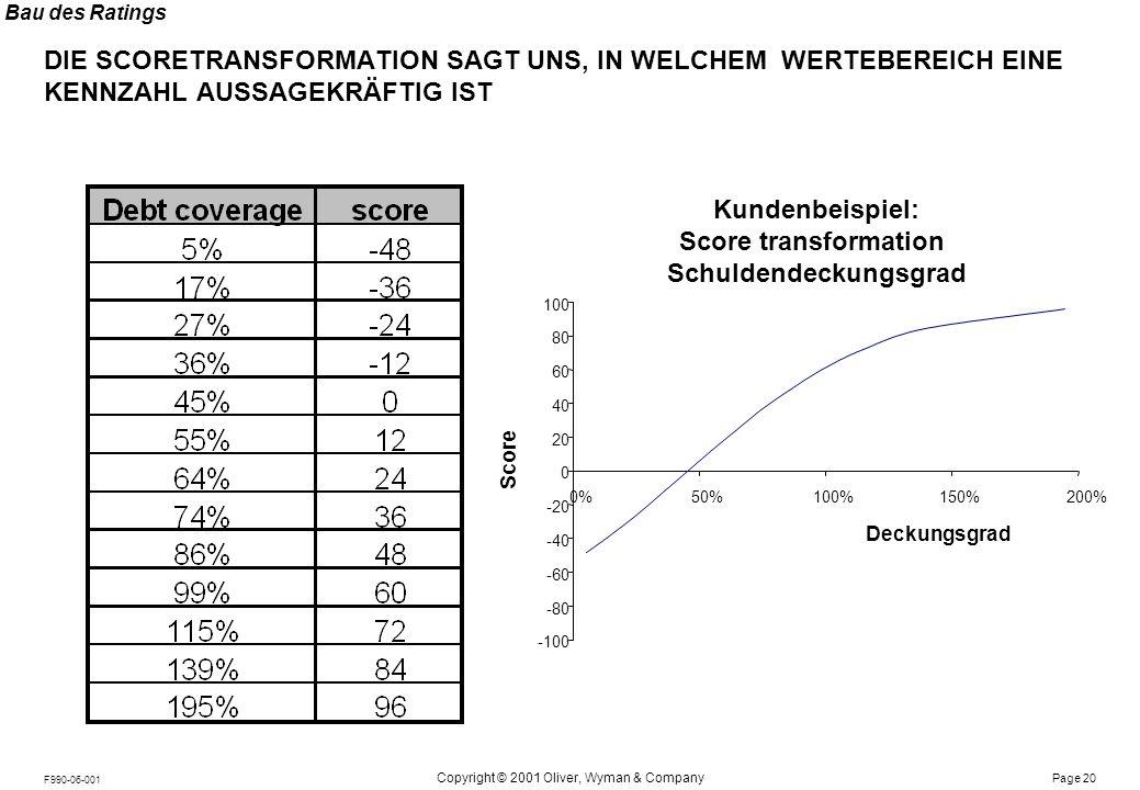 Bau des Ratings BEI EINIGEN KENNZAHLEN IST DIE TRANSFORMATION BRANCHENABHÄNGIG. BEISPIEL: Score transformation EK-Quote.