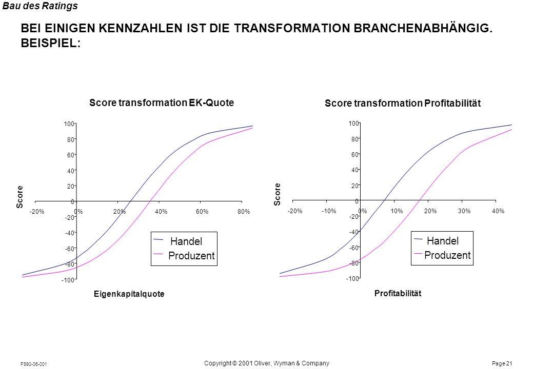 Bau des Ratings DIE BRANCHENSPEZIFISCHE ANPASSUNG KANN MIT HILFE DER INVESTITIONS-INTENSITÄT AUTOMATISIERT WERDEN . . .