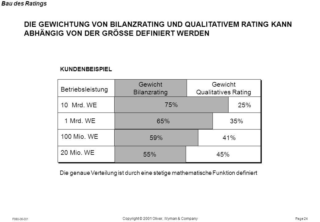 Bau des Ratings DIE KOMBINATION DER TRENNSCHÄRFSTEN FAKTORMODELLE ZU EINER GESAMTKENNZAHL FÜHRT DANN ZUM KUNDENRATING.