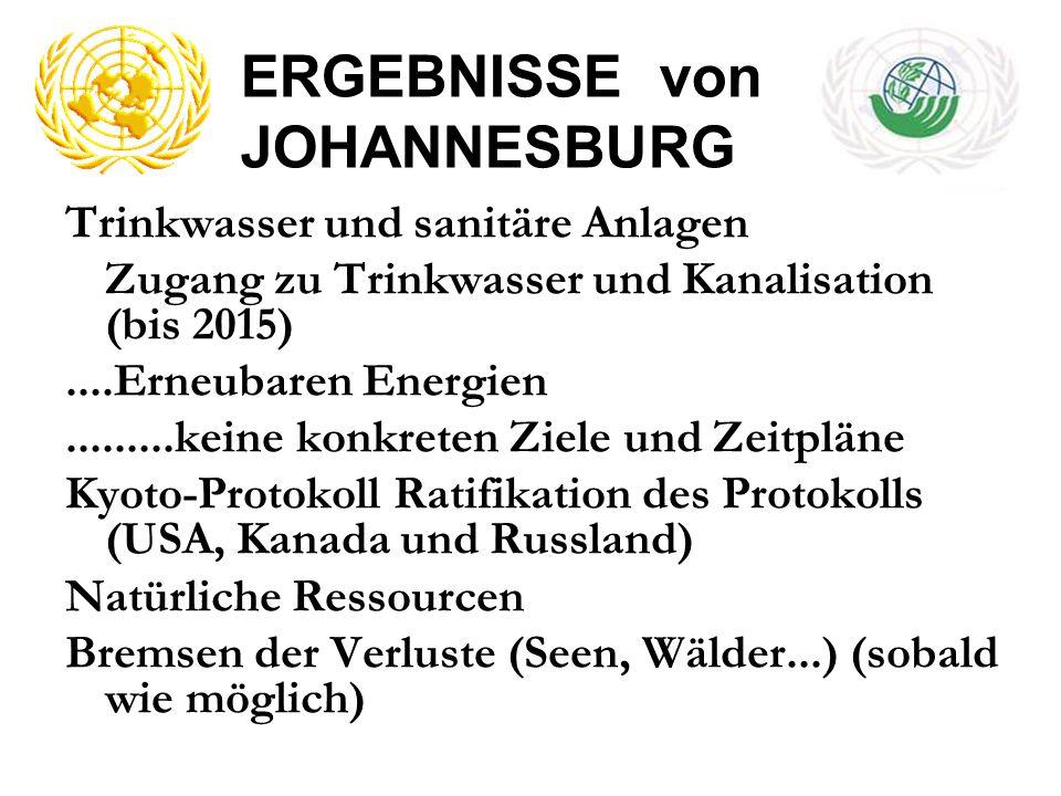 ERGEBNISSE von JOHANNESBURG
