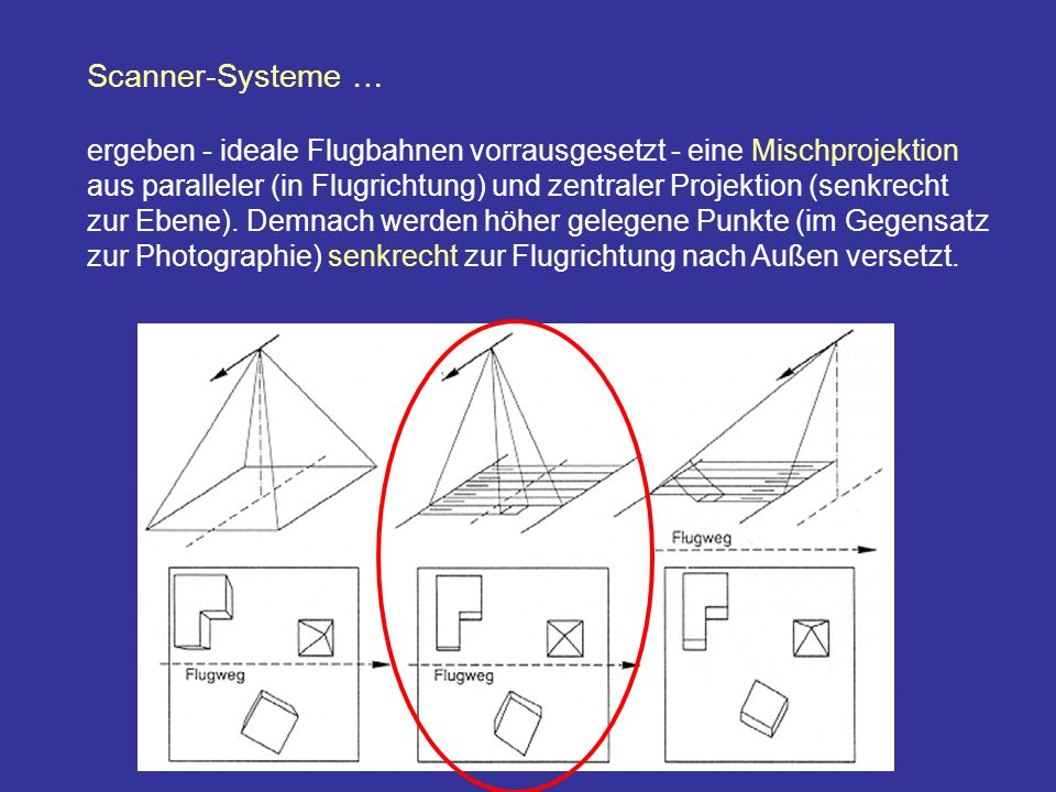 Scanner-Systeme …
