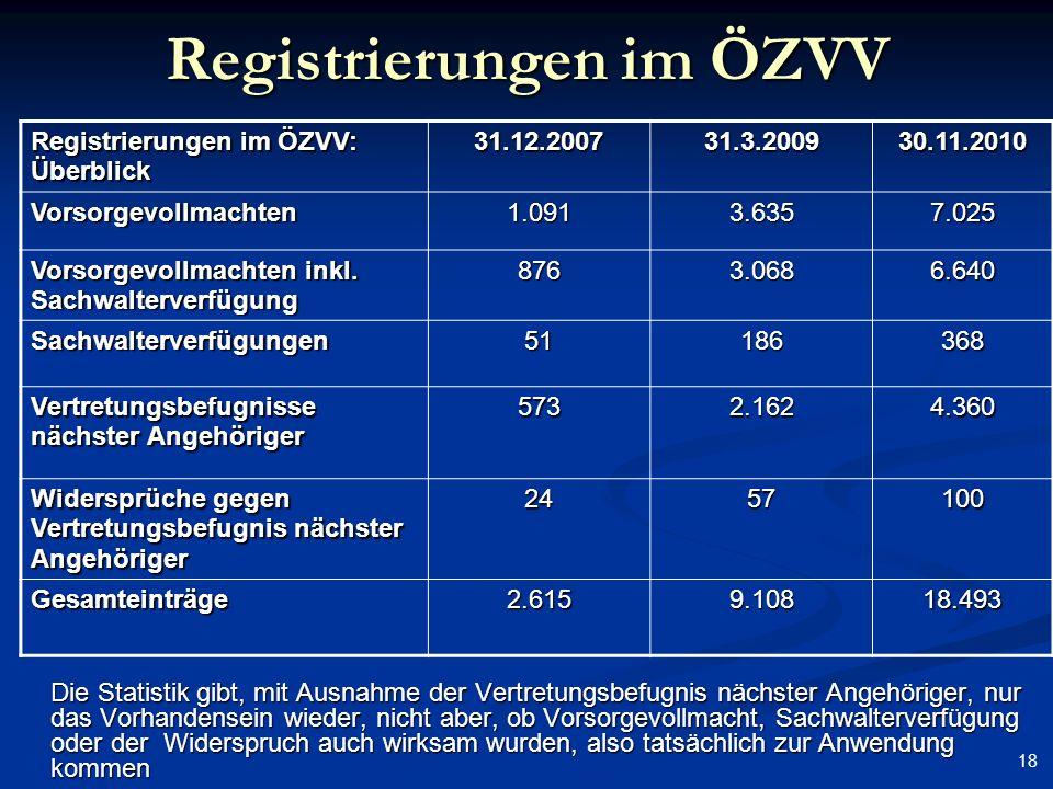Registrierungen im ÖZVV