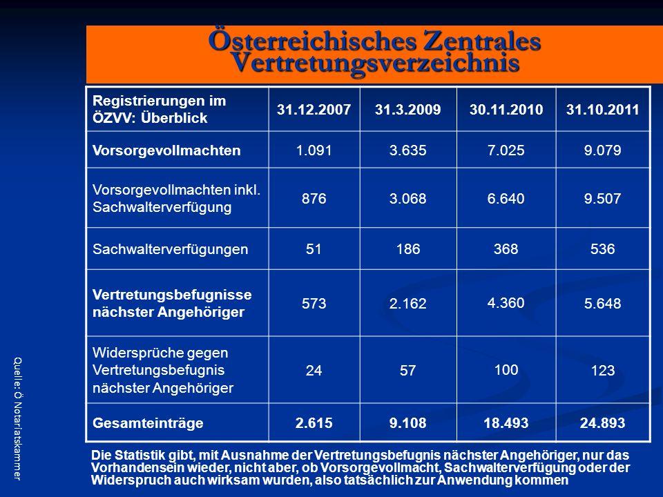 Österreichisches Zentrales Vertretungsverzeichnis