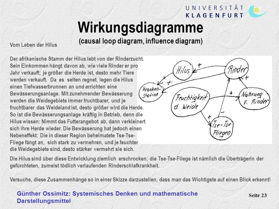 Wirkungsdiagramme (causal loop diagram, influence diagram)
