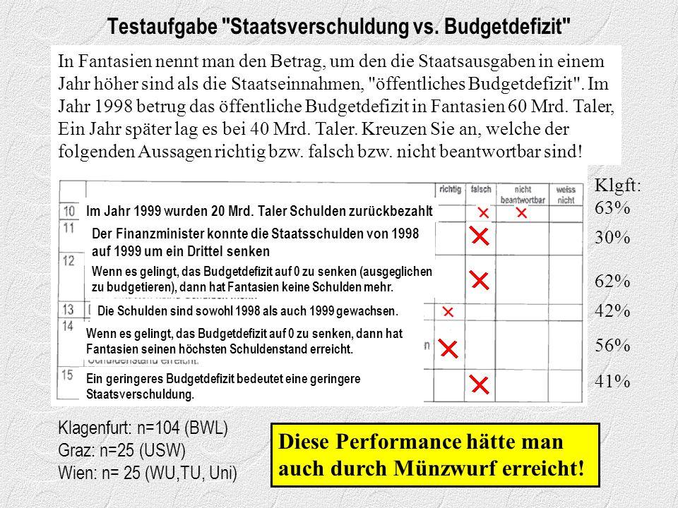 Testaufgabe Staatsverschuldung vs. Budgetdefizit