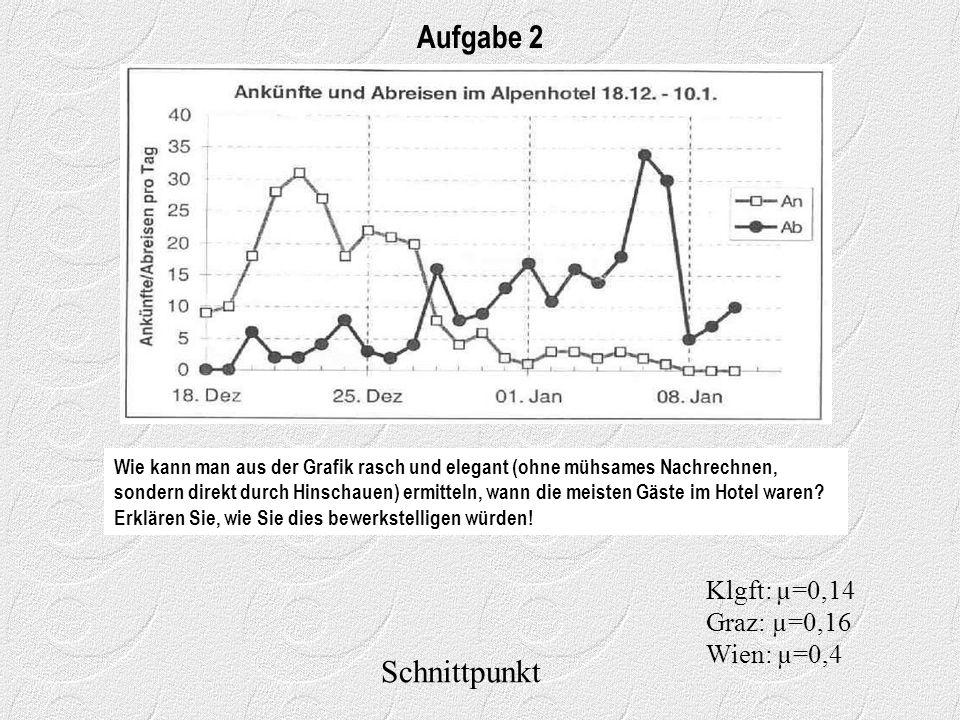 Aufgabe 2 Schnittpunkt Klgft: µ=0,14 Graz: µ=0,16 Wien: µ=0,4