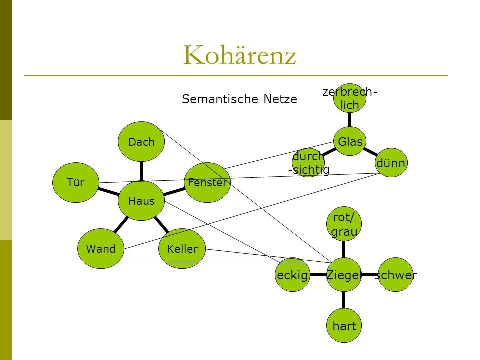Kohärenz Semantische Netze