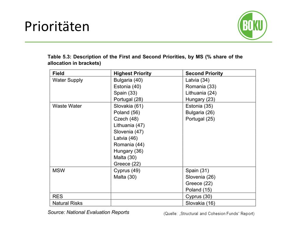 "Prioritäten (Quelle: ""Structural and Cohesion Funds Report)"