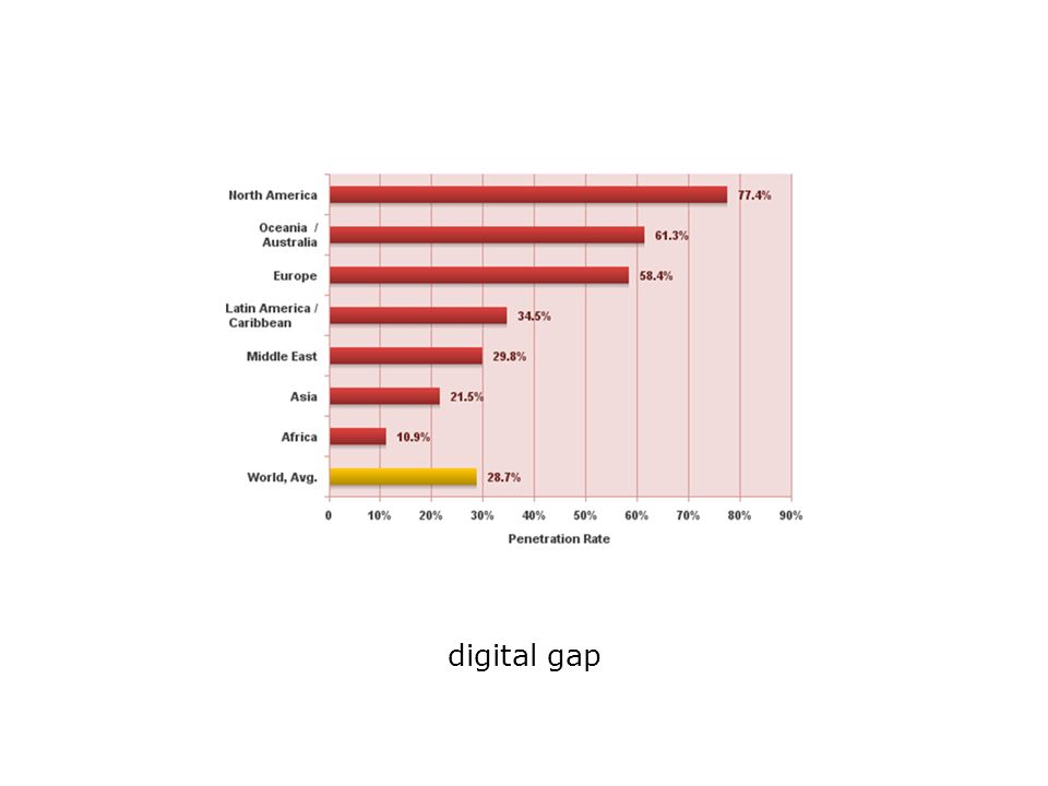 digital gap