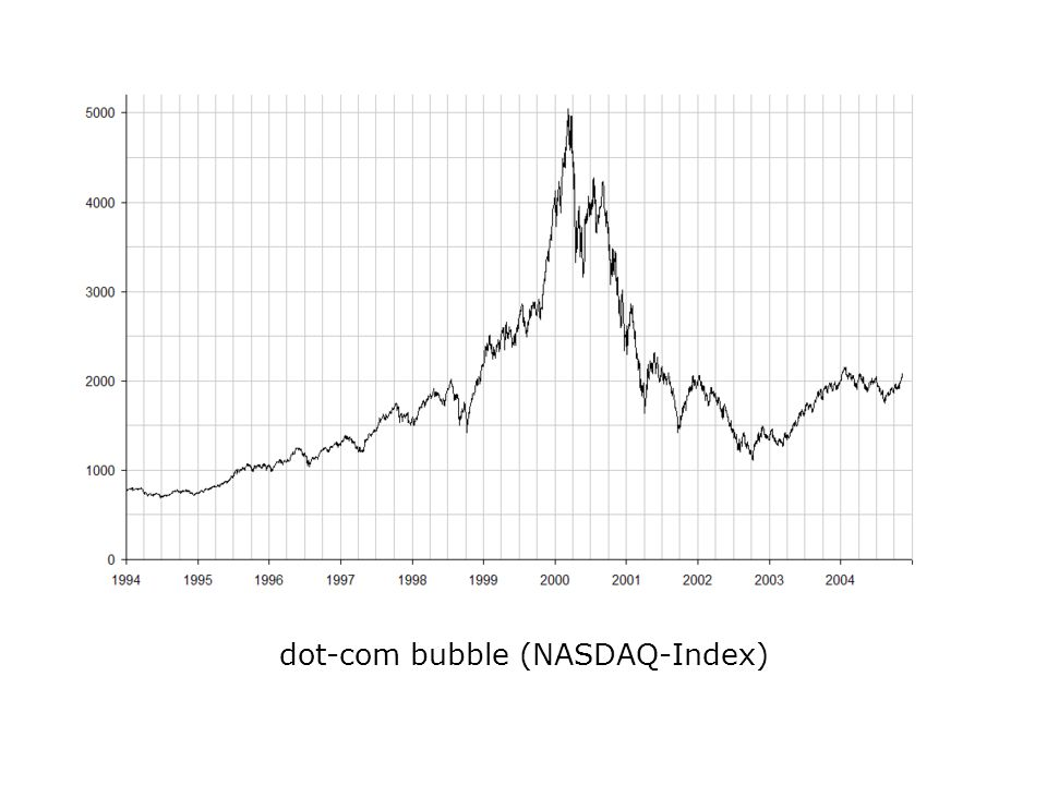 dot-com bubble (NASDAQ-Index)