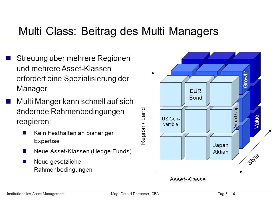 Multi Class: Beitrag des Multi Managers