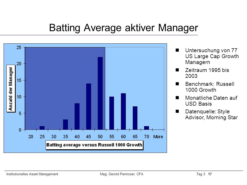 Batting Average aktiver Manager