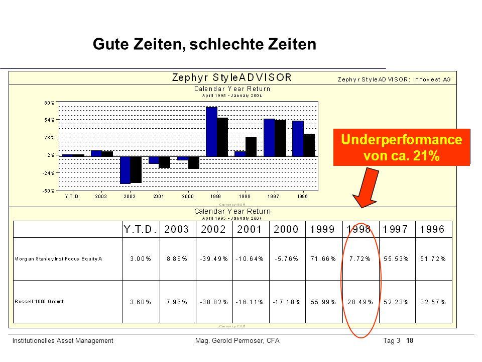Underperformance von ca. 21%