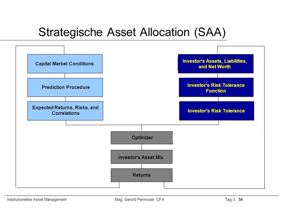 Strategische Asset Allocation (SAA)