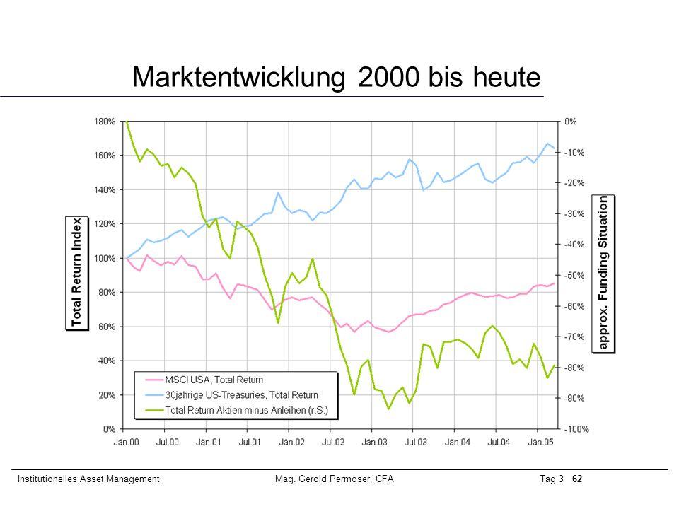 Marktentwicklung 2000 bis heute