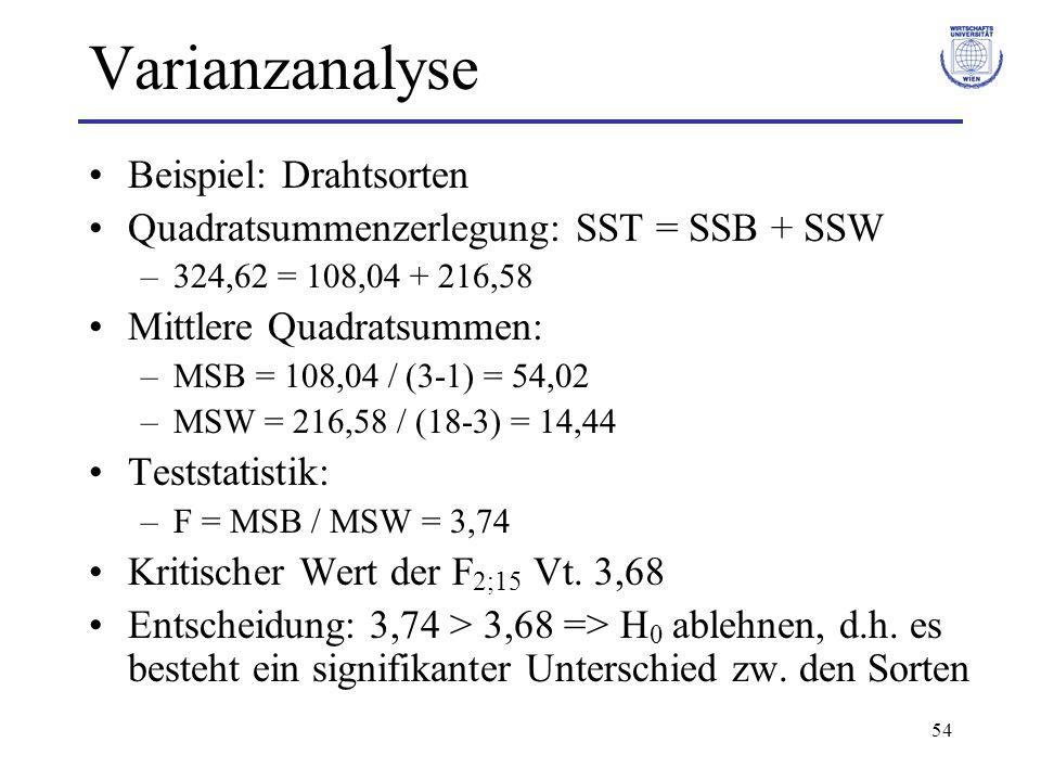 Varianzanalyse Beispiel: Drahtsorten