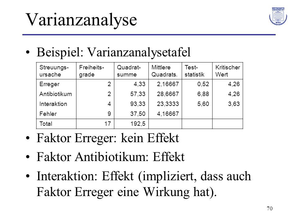Varianzanalyse Beispiel: Varianzanalysetafel