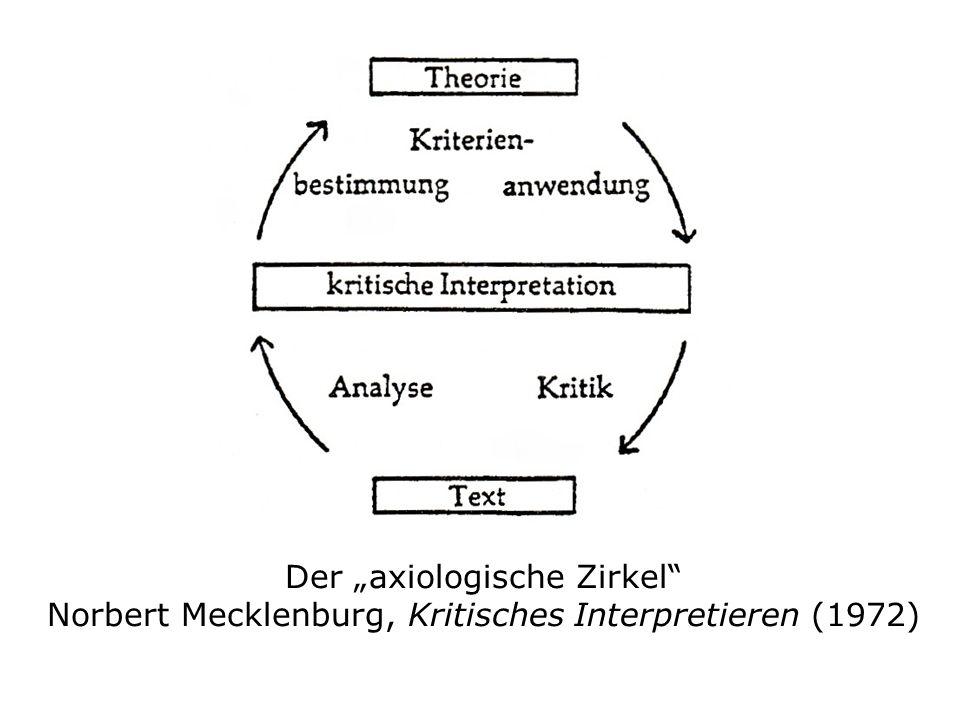 """Der """"axiologische Zirkel Norbert Mecklenburg, Kritisches Interpretieren (1972)"""