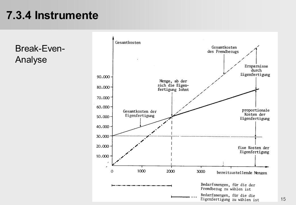 7.3.4 Instrumente Break-Even-Analyse