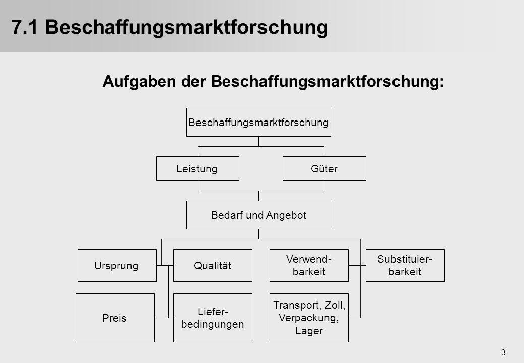 7.1 Beschaffungsmarktforschung