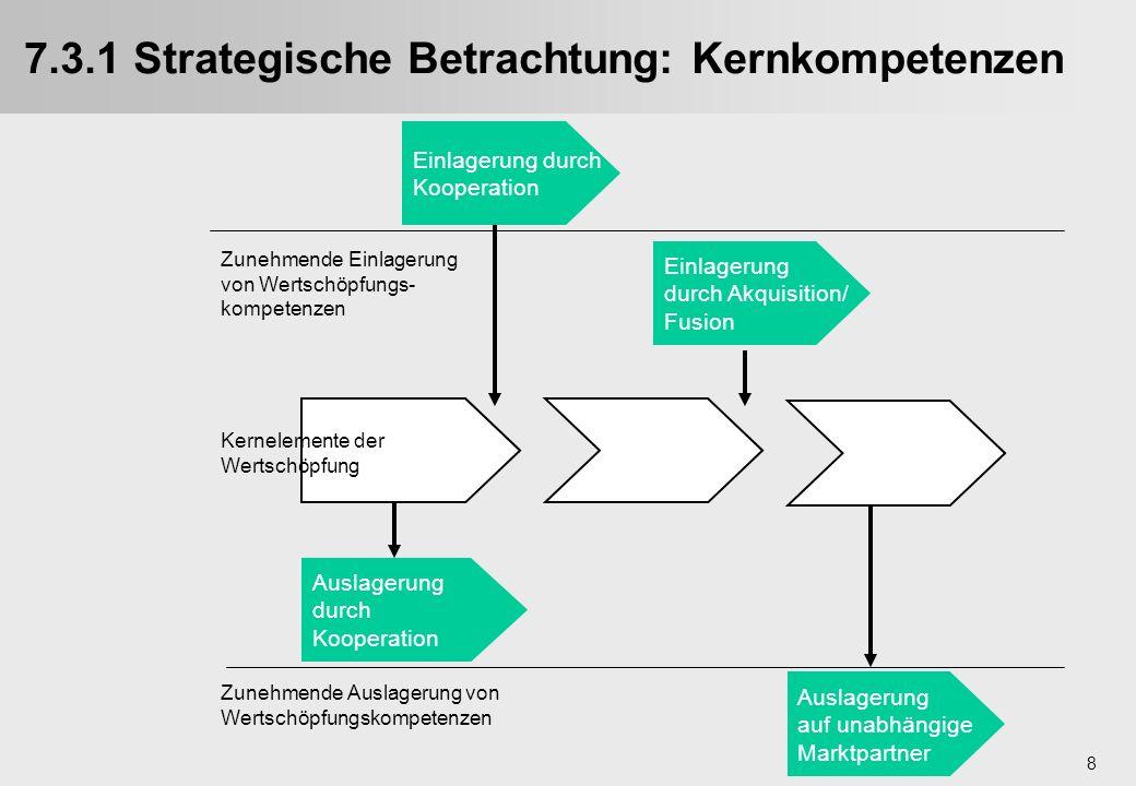 7.3.1 Strategische Betrachtung: Kernkompetenzen