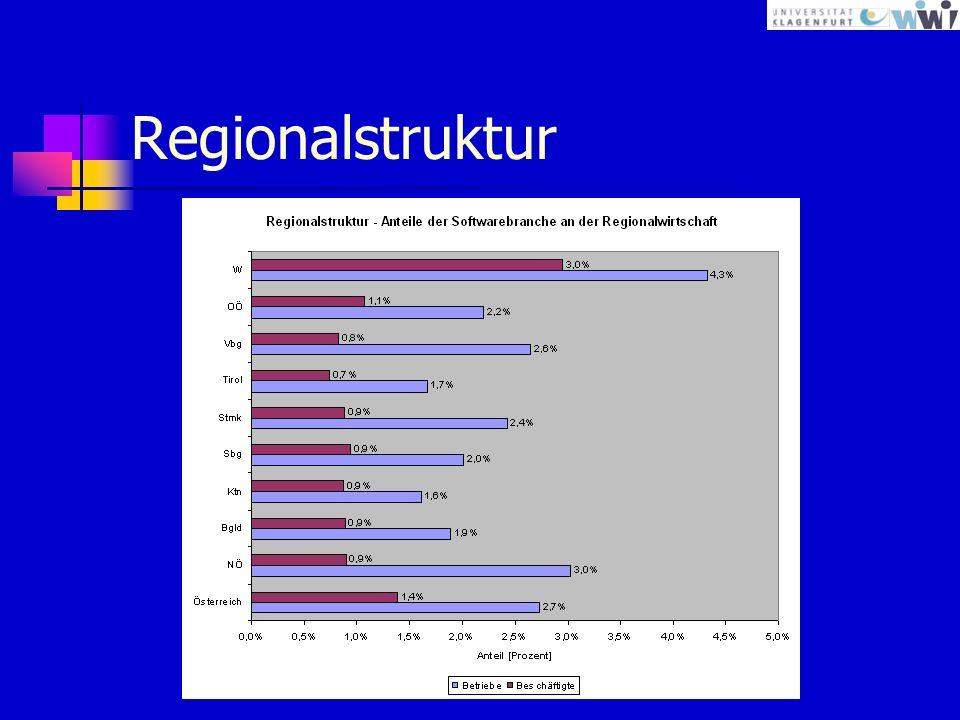 Regionalstruktur