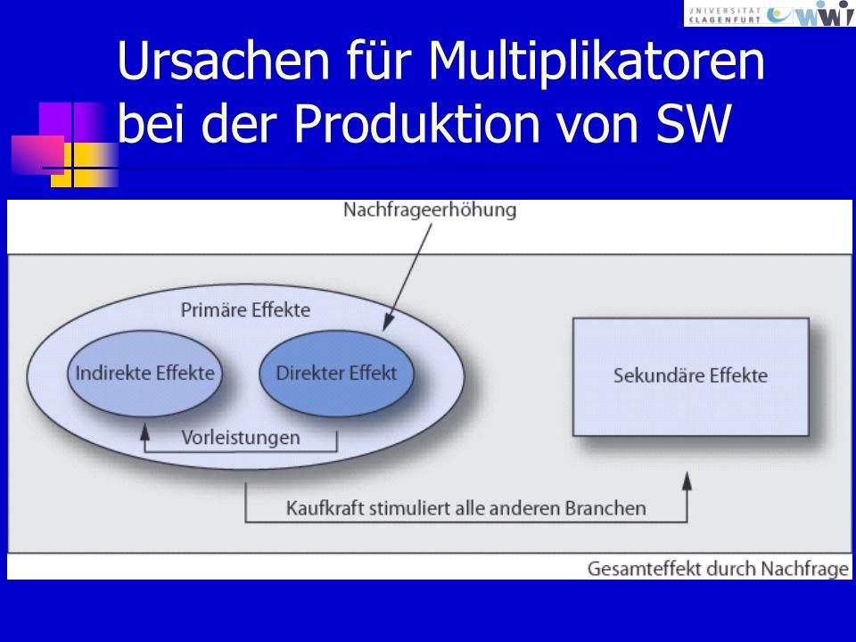 Ursachen für Multiplikatoren bei der Produktion von SW
