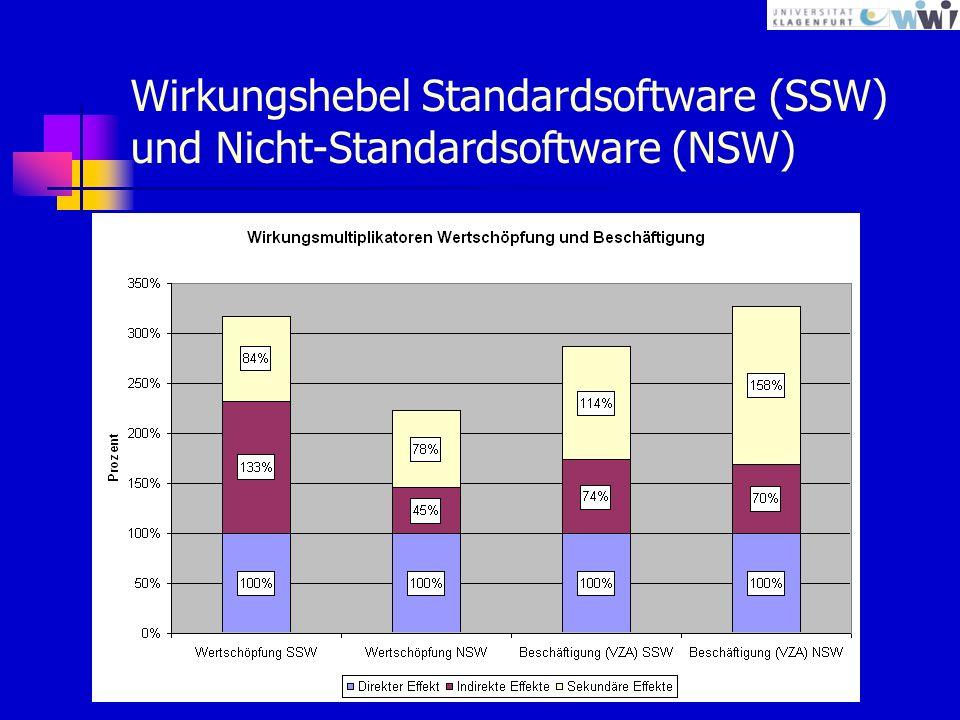 Wirkungshebel Standardsoftware (SSW) und Nicht-Standardsoftware (NSW)