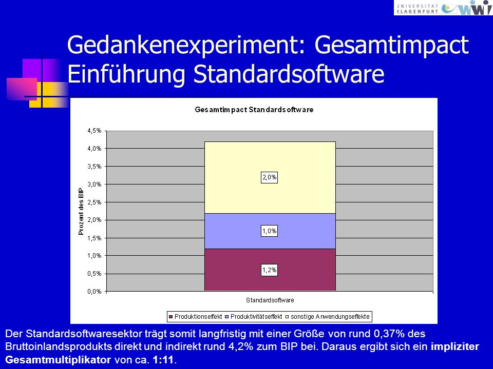 Gedankenexperiment: Gesamtimpact Einführung Standardsoftware