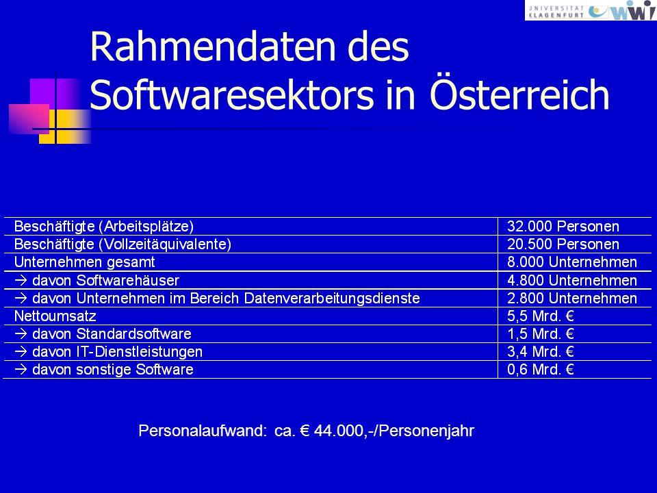 Rahmendaten des Softwaresektors in Österreich