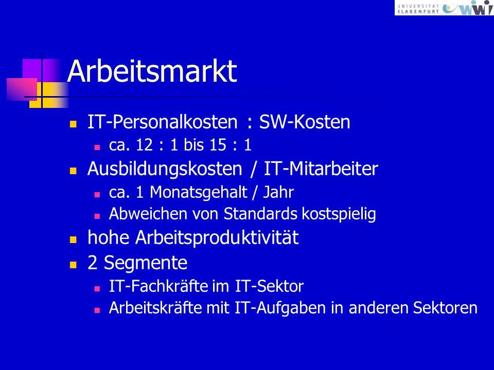 Arbeitsmarkt IT-Personalkosten : SW-Kosten