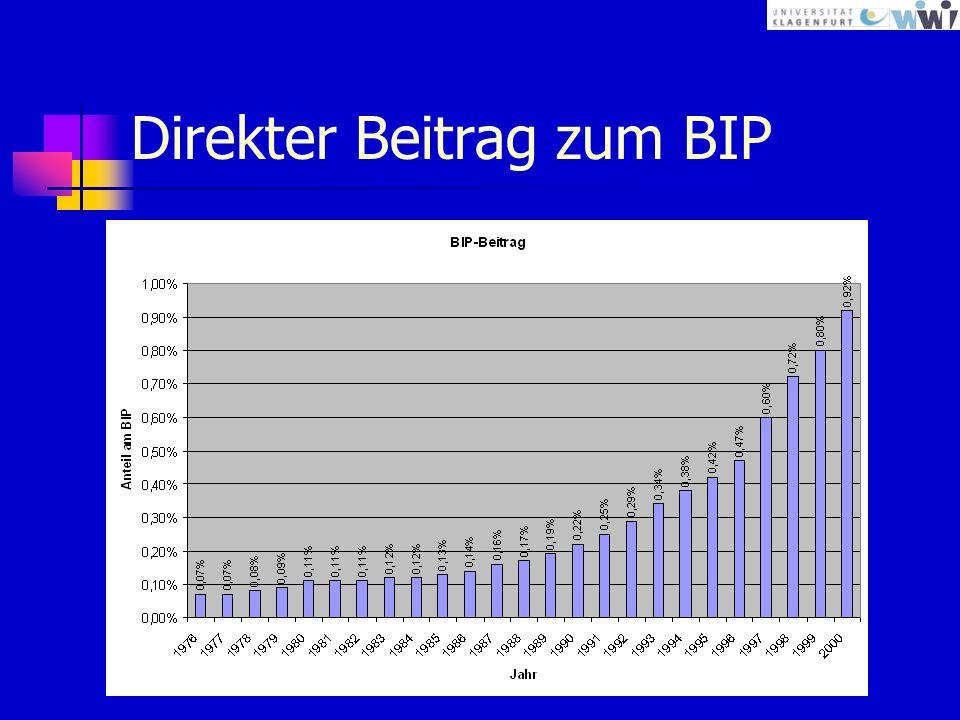 Direkter Beitrag zum BIP