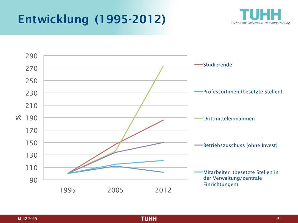 Entwicklung (1995-2012)