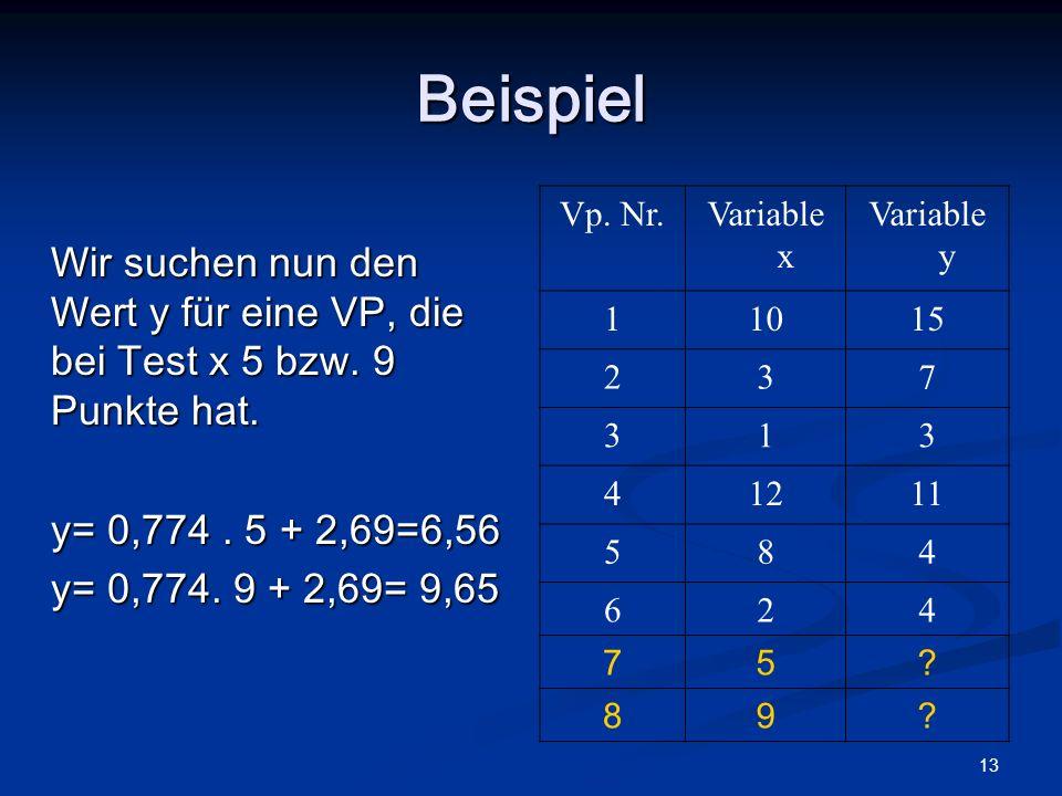 Beispiel Wir suchen nun den Wert y für eine VP, die bei Test x 5 bzw. 9 Punkte hat. y= 0,774 . 5 + 2,69=6,56.