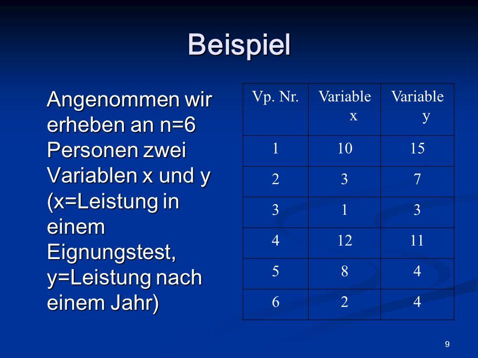 Beispiel Angenommen wir erheben an n=6 Personen zwei Variablen x und y (x=Leistung in einem Eignungstest, y=Leistung nach einem Jahr)