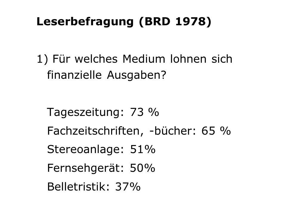 Leserbefragung (BRD 1978) 1) Für welches Medium lohnen sich finanzielle Ausgaben Tageszeitung: 73 %
