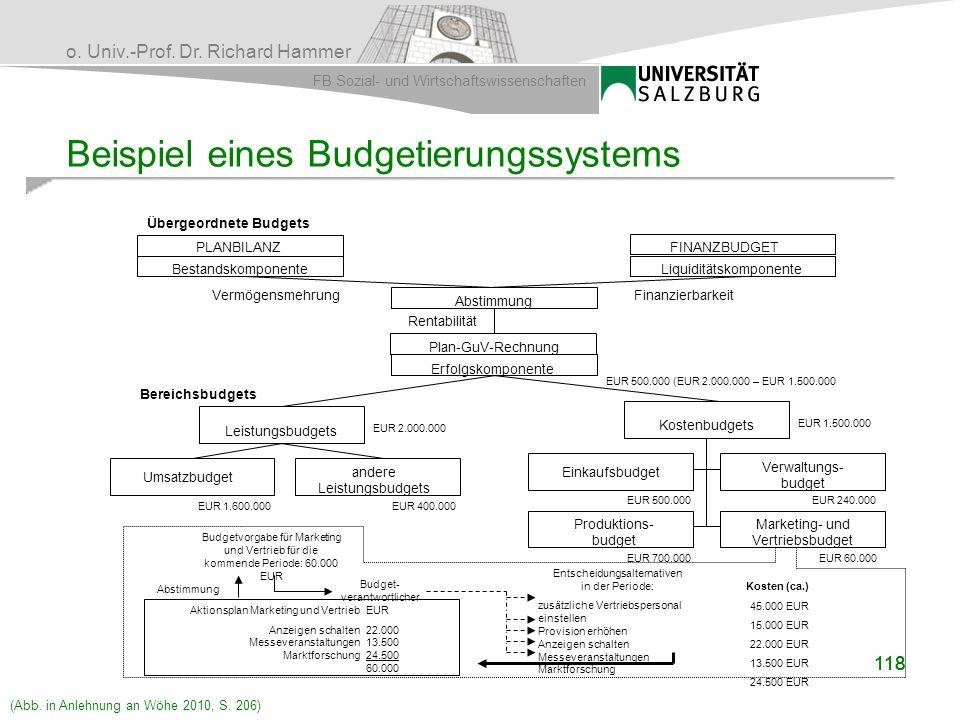 Beispiel eines Budgetierungssystems